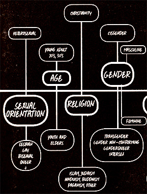 Sex oppression is not included in this chart showing types of oppression